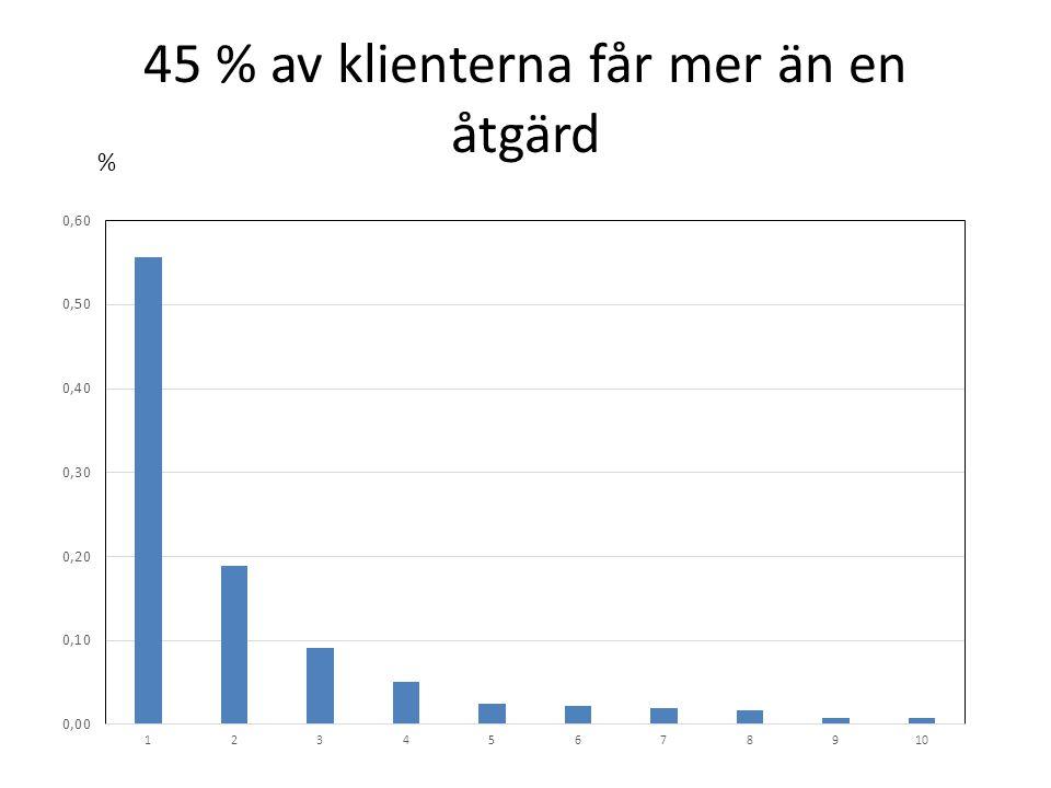 Ubåt: Andel förbättrade med Narkotika i de tre profilerna I Net-analys uppnår 34% en reliabel förändring på minst 2 skalsteg med Narkotika