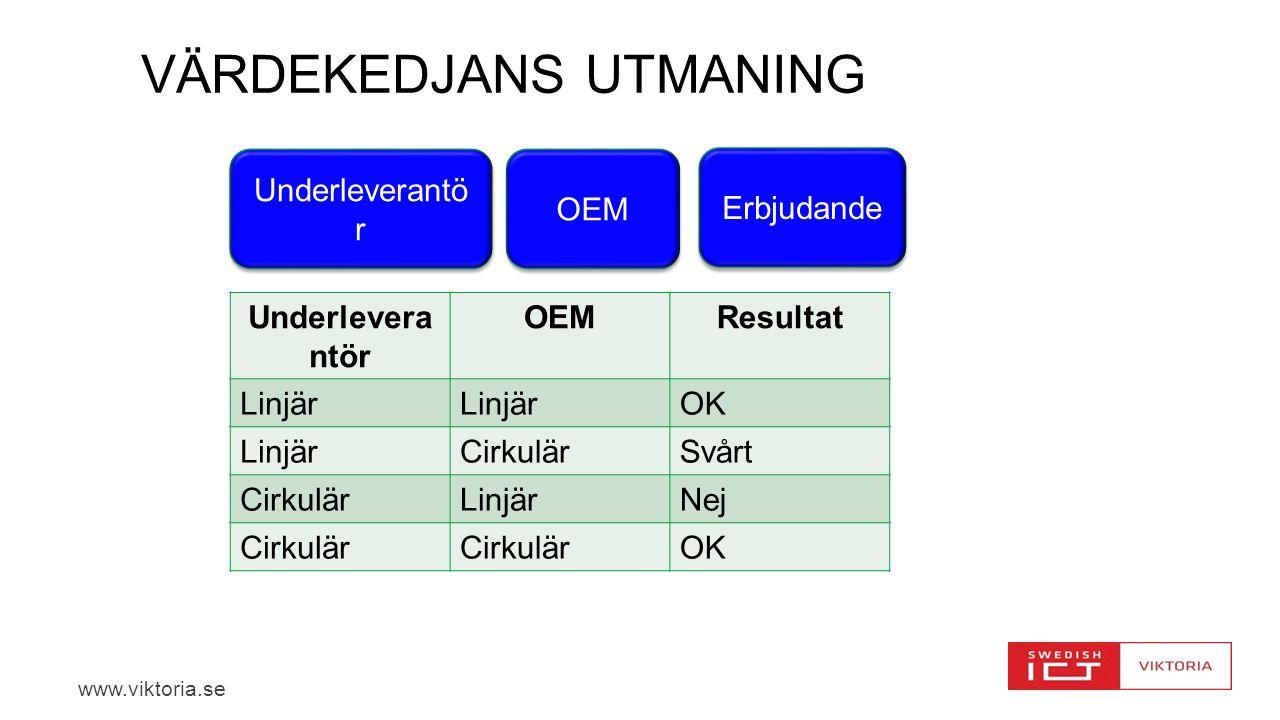 www.viktoria.se VÄRDEKEDJANS UTMANING Underleverantö r OEM Underlevera ntör OEMResultat Linjär OK LinjärCirkulärSvårt CirkulärLinjärNej Cirkulär OK Erbjudande