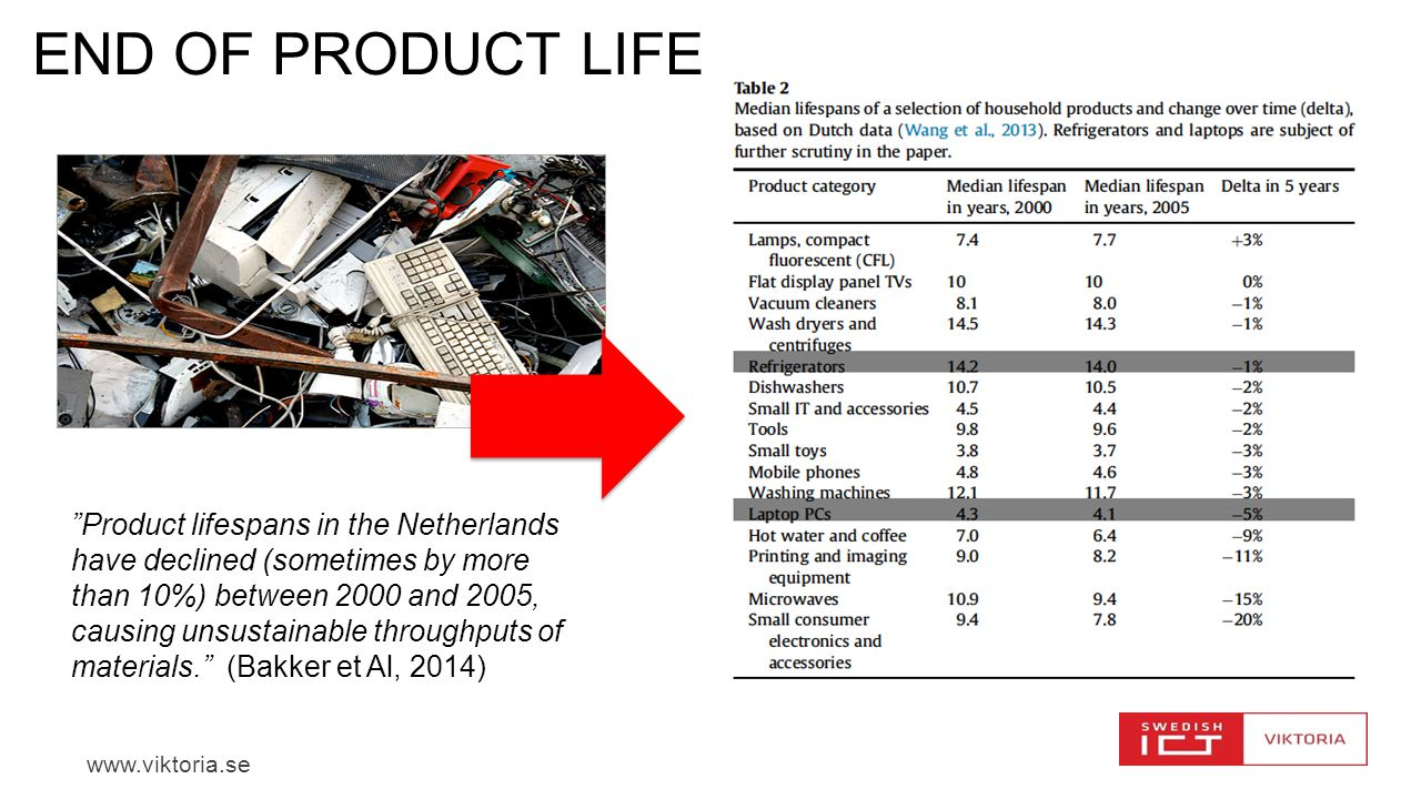 www.viktoria.se END OF PRODUCT LIFE Product lifespans in the Netherlands have declined (sometimes by more than 10%) between 2000 and 2005, causing unsustainable throughputs of materials. (Bakker et Al, 2014)