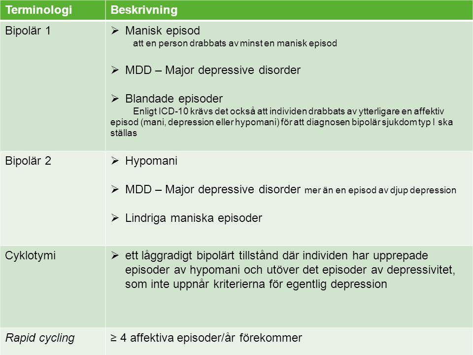  att en person drabbats av minst en manisk episod TerminologiBeskrivning Bipolär 1  Manisk episod att en person drabbats av minst en manisk episod 
