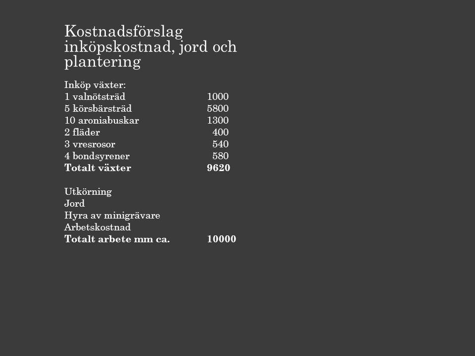 Kostnadsförslag inköpskostnad, jord och plantering Inköp växter: 1 valnötsträd 1000 5 körsbärsträd5800 10 aroniabuskar1300 2 fläder 400 3 vresrosor 540 4 bondsyrener 580 Totalt växter9620 Utkörning Jord Hyra av minigrävare Arbetskostnad Totalt arbete mm ca.10000