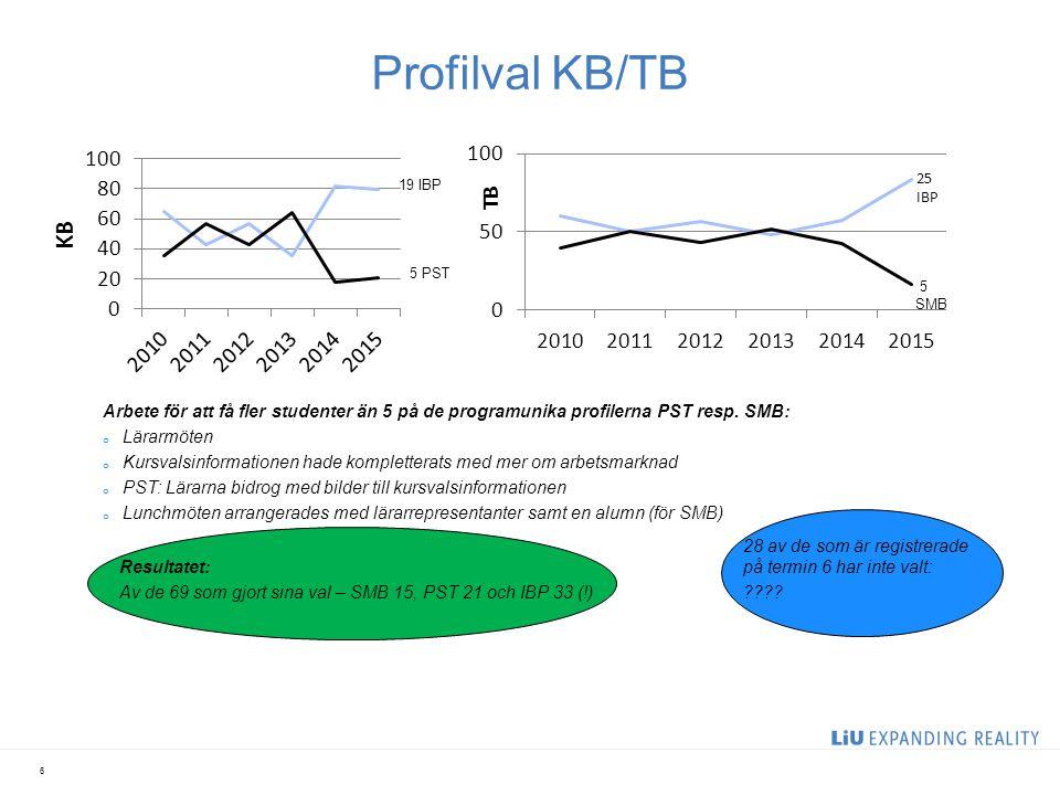 Profilval KB/TB 6 5 SMB 19 IBP 5 PST Arbete för att få fler studenter än 5 på de programunika profilerna PST resp. SMB: o Lärarmöten o Kursvalsinforma