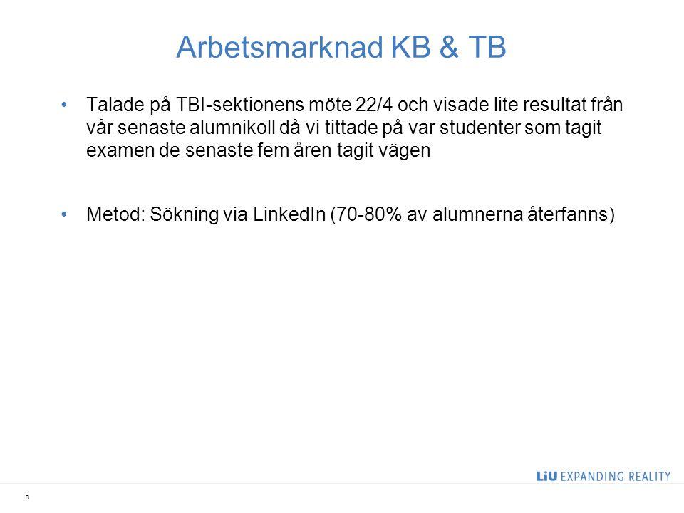 Doktorander KB-studenter med inriktning Protein Science and Technology 48%* KB- och TB-studenter med inriktning Industrial Biotechnology and Production 15% TB-studenter med inriktning Sensorer och material i biomedicinen 31% KBnv-studenter med masterexamen 60% * anges som % av de vi har hittat information om Utomlands: Sverige:
