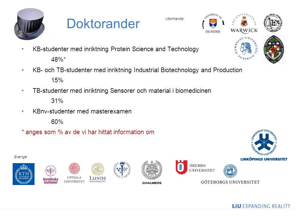 Doktorander KB-studenter med inriktning Protein Science and Technology 48%* KB- och TB-studenter med inriktning Industrial Biotechnology and Productio