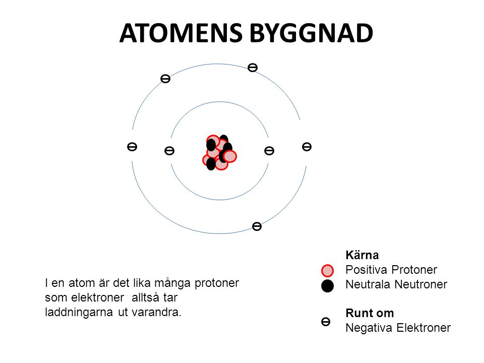 Kärna Positiva Protoner Neutrala Neutroner Runt om Negativa Elektroner ATOMENS BYGGNAD I en atom är det lika många protoner som elektroner alltså tar laddningarna ut varandra.