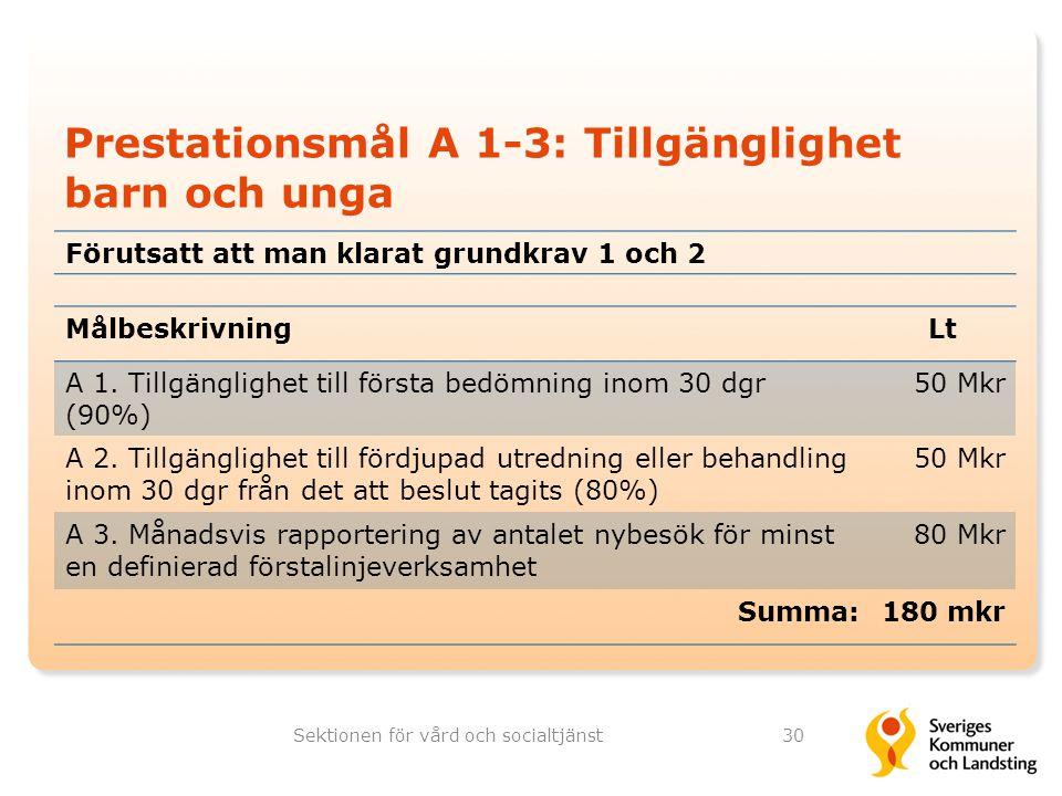 Prestationsmål A 1-3: Tillgänglighet barn och unga Sektionen för vård och socialtjänst30 MålbeskrivningLt A 1. Tillgänglighet till första bedömning in