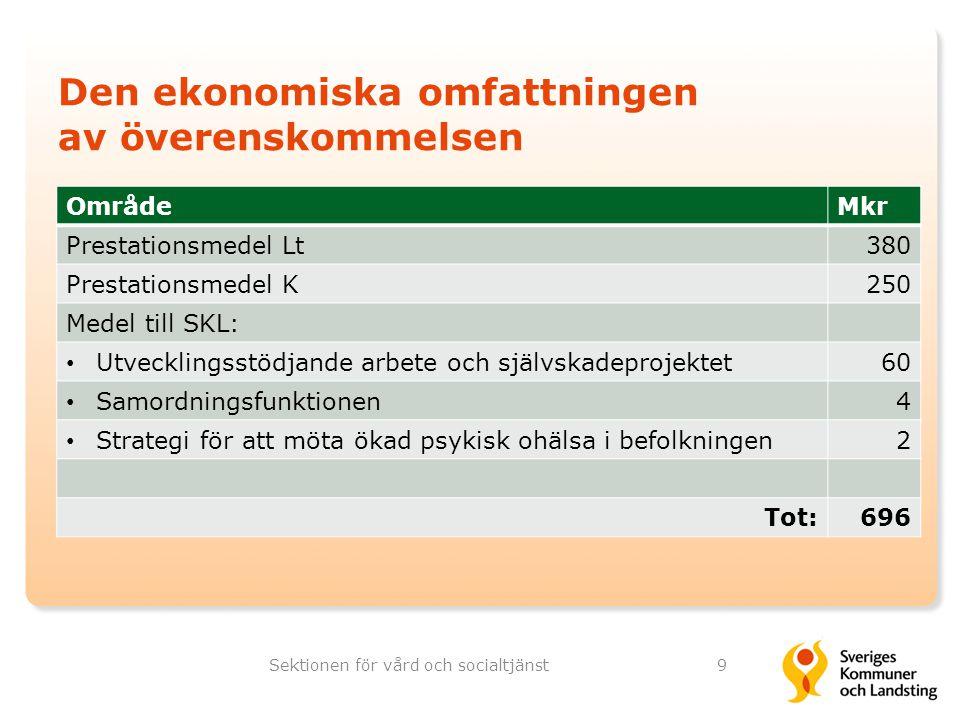 OmrådeMkr Prestationsmedel Lt380 Prestationsmedel K250 Medel till SKL: Utvecklingsstödjande arbete och självskadeprojektet60 Samordningsfunktionen4 St