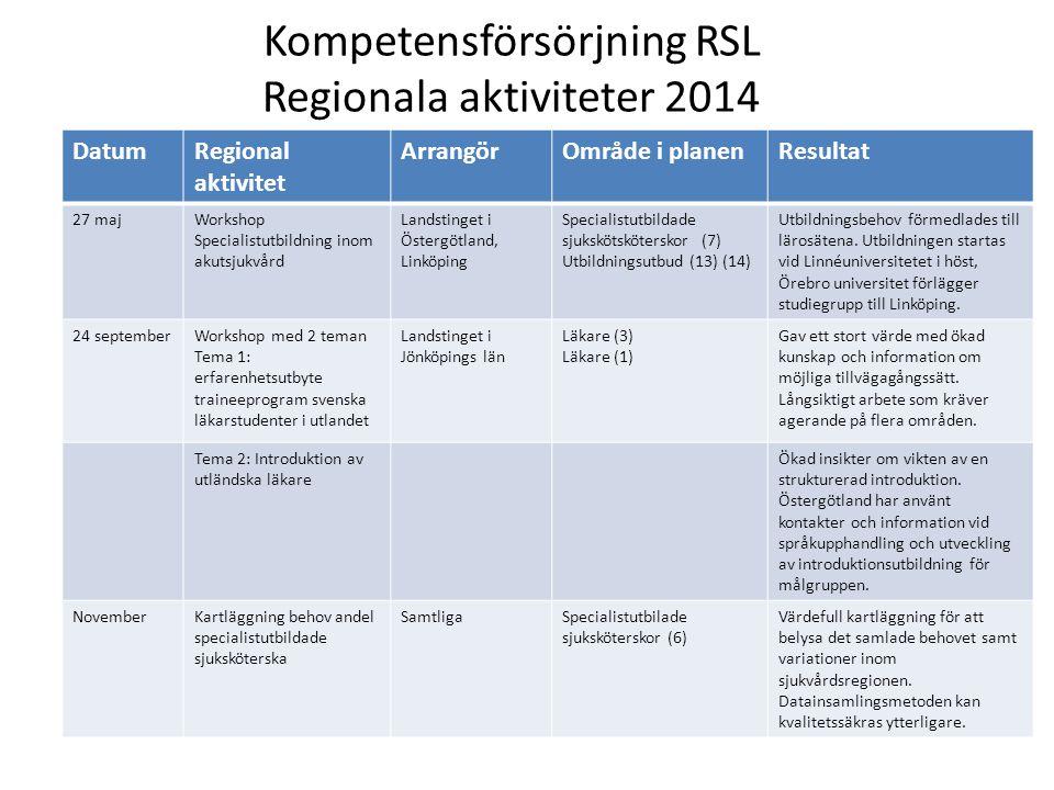 Kompetensförsörjning RSL Regionala aktiviteter 2014 DatumRegional aktivitet ArrangörOmråde i planenResultat 27 majWorkshop Specialistutbildning inom akutsjukvård Landstinget i Östergötland, Linköping Specialistutbildade sjukskötsköterskor (7) Utbildningsutbud (13) (14) Utbildningsbehov förmedlades till lärosätena.
