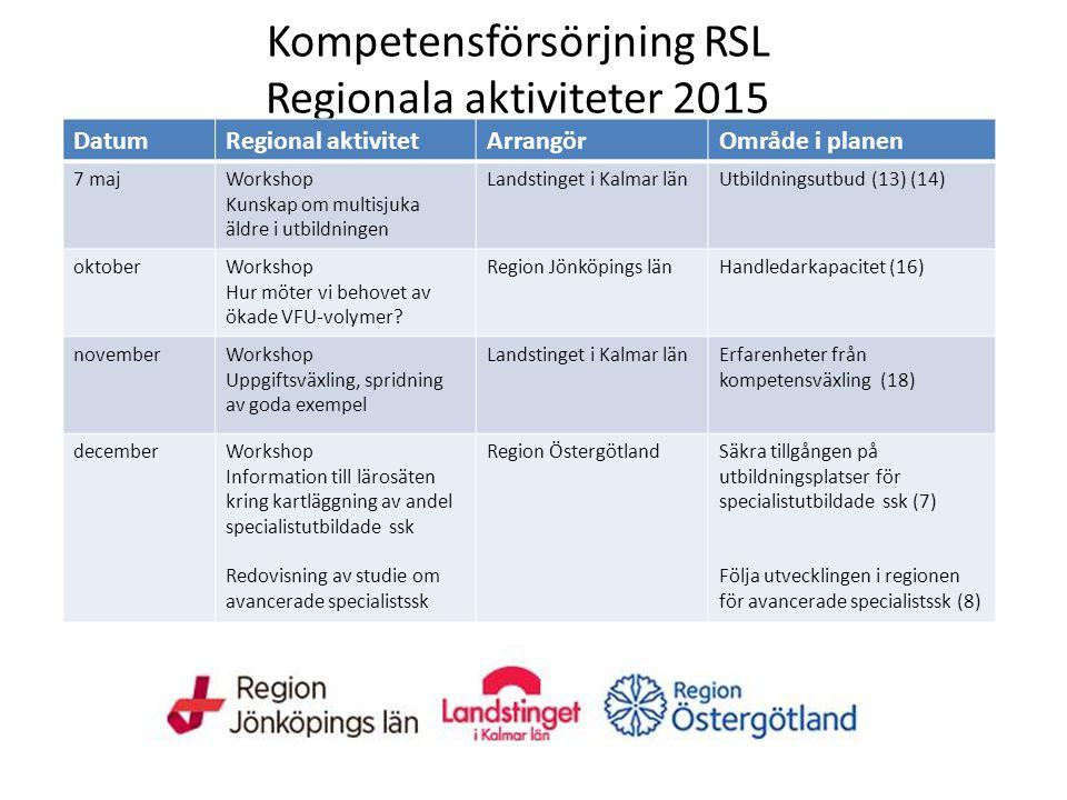 Kompetensförsörjning RSL Regionala aktiviteter 2015 DatumRegional aktivitetArrangörOmråde i planen 7 majWorkshop Kunskap om multisjuka äldre i utbildningen Landstinget i Kalmar länUtbildningsutbud (13) (14) oktoberWorkshop Hur möter vi behovet av ökade VFU-volymer.