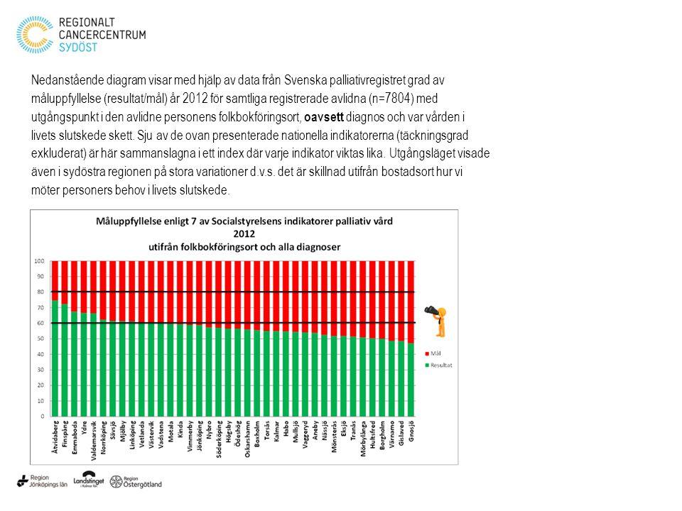 Nedanstående diagram visar med hjälp av data från Svenska palliativregistret grad av måluppfyllelse (resultat/mål) år 2012 för samtliga registrerade a