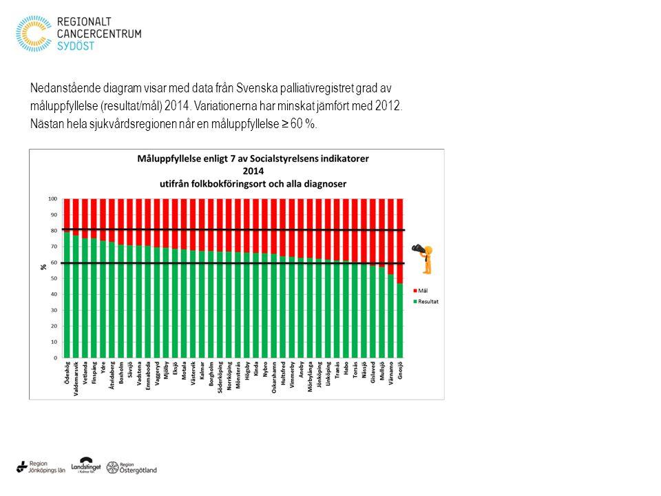 Nedanstående diagram visar med data från Svenska palliativregistret grad av måluppfyllelse (resultat/mål) 2014. Variationerna har minskat jämfört med