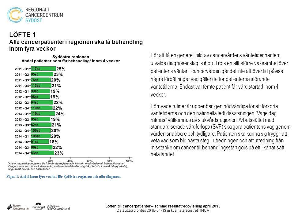 Täckningsgrad av cellprovskontroll Östergötland och Jönköpings län har förbättrat täckningsgraden mellan 2013-2014.