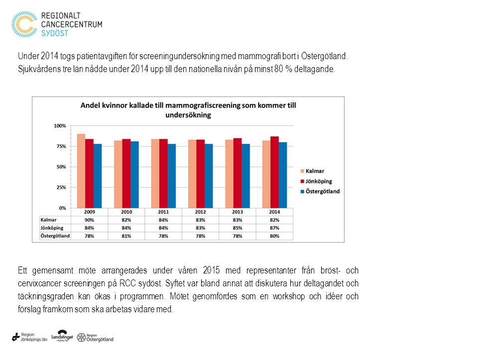 Under 2014 togs patientavgiften för screeningundersökning med mammografi bort i Östergötland. Sjukvårdens tre län nådde under 2014 upp till den nation