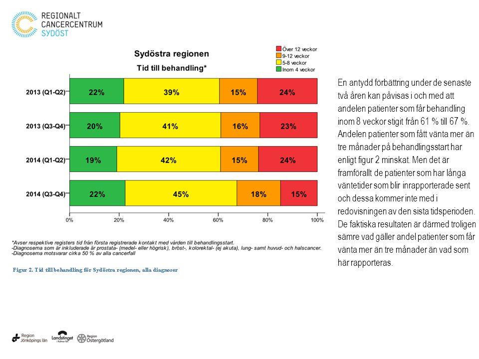 Region Jönköpings län har fortfarande en större andel med behandlingsstart inom fyra veckor, Figur 3.