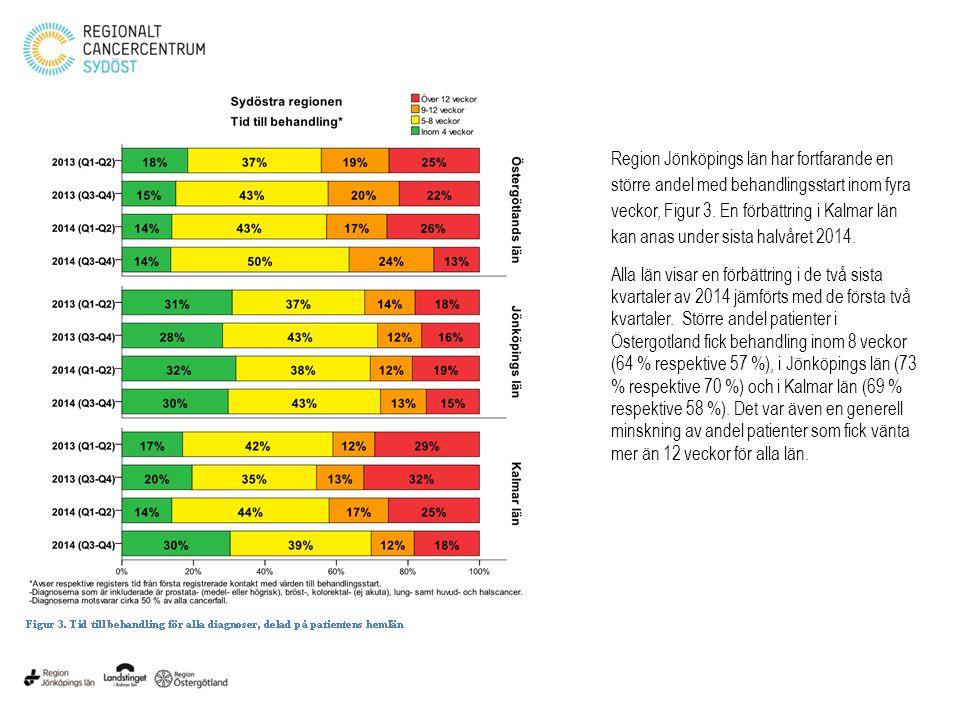 Region Jönköpings län har fortfarande en större andel med behandlingsstart inom fyra veckor, Figur 3. En förbättring i Kalmar län kan anas under sista