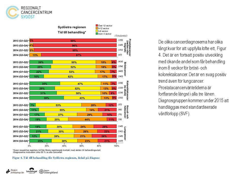 De olika cancerdiagnoserna har olika långt kvar för att uppfylla löfte ett, Figur 4. Det är en fortsatt positiv utveckling med ökande andel som får be