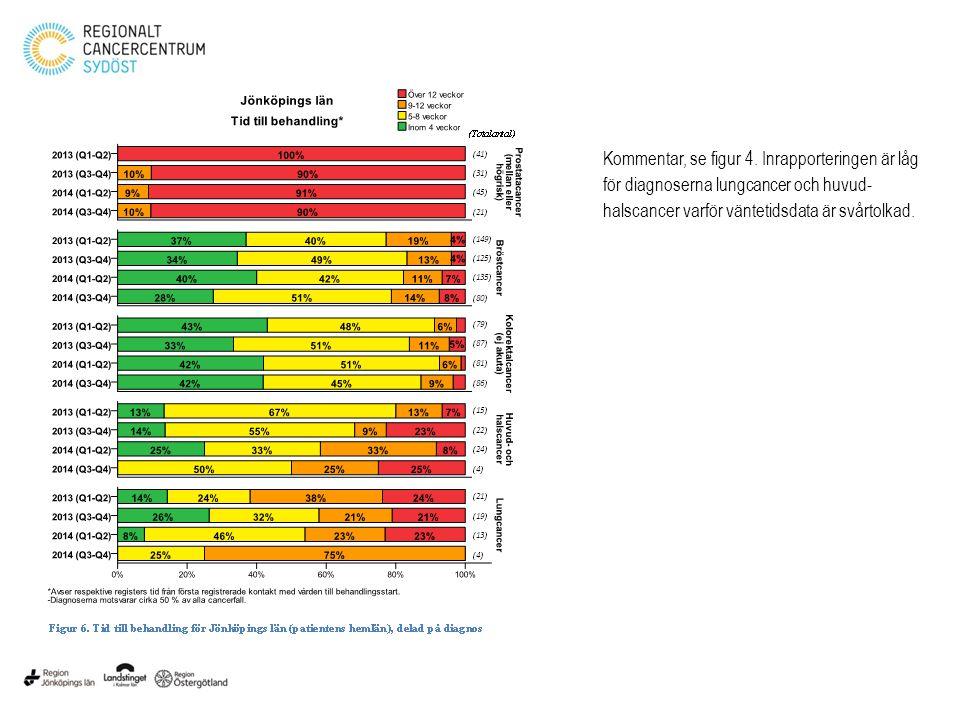 Kommentar, se figur 4. Inrapporteringen är låg för diagnoserna lungcancer och huvud- halscancer varför väntetidsdata är svårtolkad.