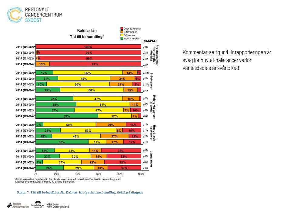 LÖFTE 2 Alla cancerpatienter ska erbjudas diagnostik och behandling enligt Best practice Multidisciplinär konferens (MDK) är en viktig kvalitetsvariabel för löfte två och har blivit en handläggningsprincip som praktiseras i de allra flesta fallen.