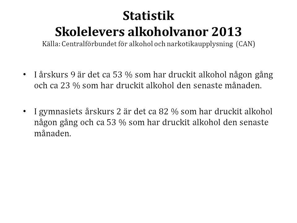 Statistik Skolelevers alkoholvanor 2013 Källa: Centralförbundet för alkohol och narkotikaupplysning (CAN) I årskurs 9 är det ca 53 % som har druckit a