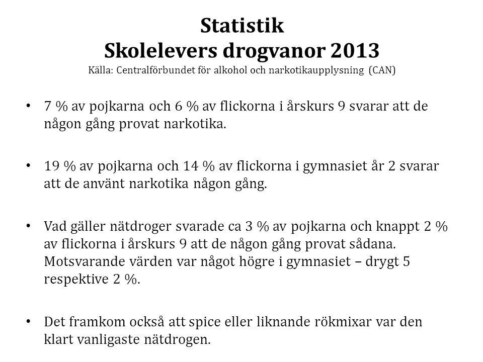 Statistik Skolelevers drogvanor 2013 Källa: Centralförbundet för alkohol och narkotikaupplysning (CAN) 7 % av pojkarna och 6 % av flickorna i årskurs