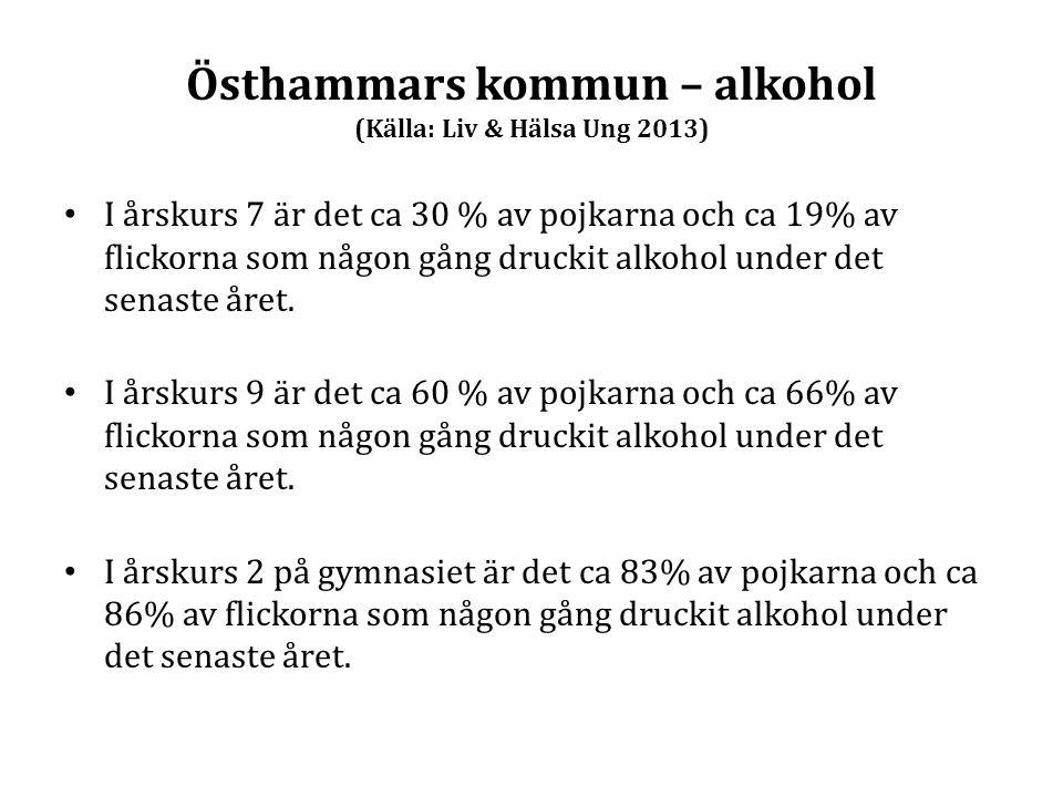 Östhammars kommun – alkohol (Källa: Liv & Hälsa Ung 2013) I årskurs 7 är det ca 30 % av pojkarna och ca 19% av flickorna som någon gång druckit alkoho