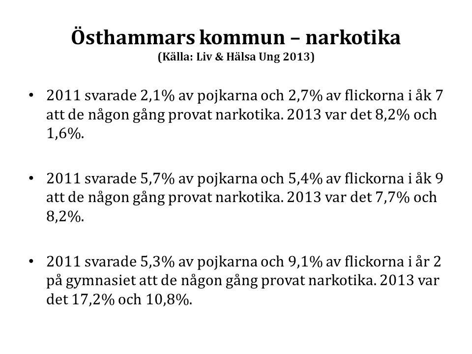 Östhammars kommun – narkotika (Källa: Liv & Hälsa Ung 2013) 2011 svarade 2,1% av pojkarna och 2,7% av flickorna i åk 7 att de någon gång provat narkot