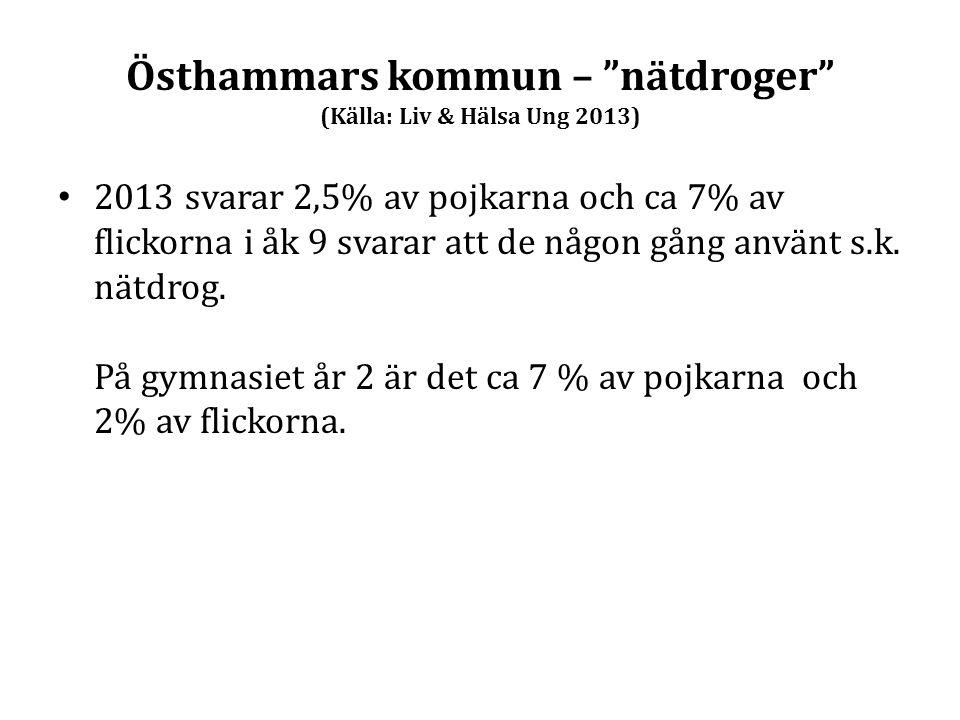 """Östhammars kommun – """"nätdroger"""" (Källa: Liv & Hälsa Ung 2013) 2013 svarar 2,5% av pojkarna och ca 7% av flickorna i åk 9 svarar att de någon gång anvä"""
