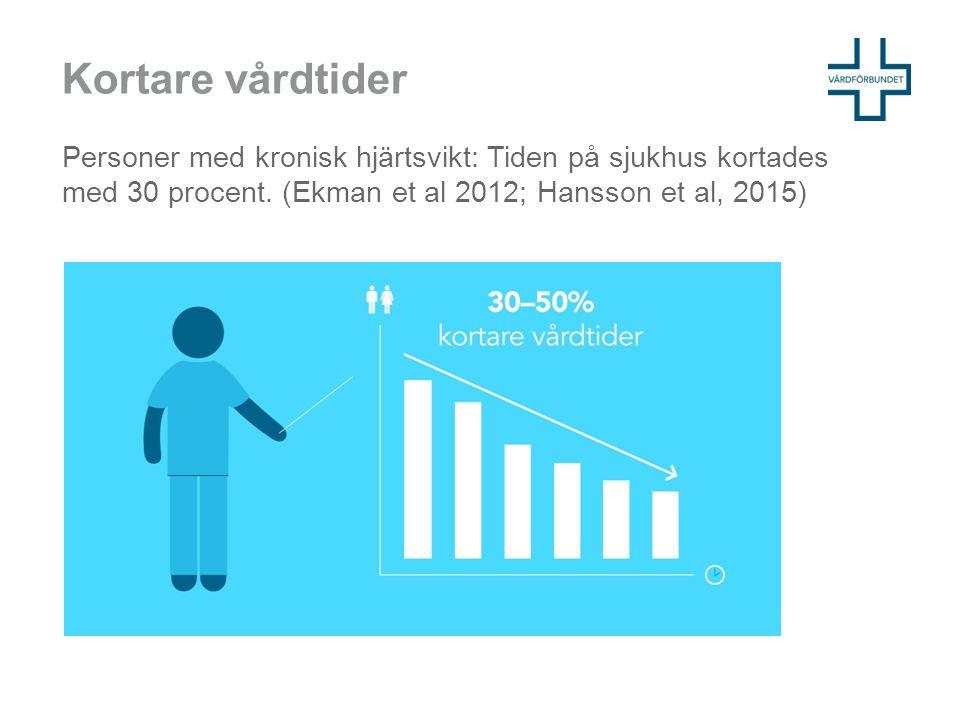 Kortare vårdtider Personer med kronisk hjärtsvikt: Tiden på sjukhus kortades med 30 procent. (Ekman et al 2012; Hansson et al, 2015)