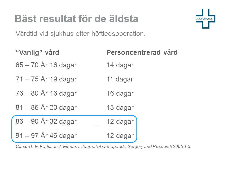 """Bäst resultat för de äldsta """"Vanlig"""" vård Personcentrerad vård 65 – 70 År 16 dagar 14 dagar 71 – 75 År 19 dagar 11 dagar 76 – 80 År 16 dagar 16 dagar"""