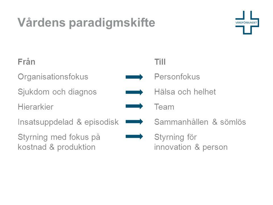 Vårdens paradigmskifte FrånTill Organisationsfokus Personfokus Sjukdom och diagnosHälsa och helhet HierarkierTeam Insatsuppdelad & episodiskSammanhåll