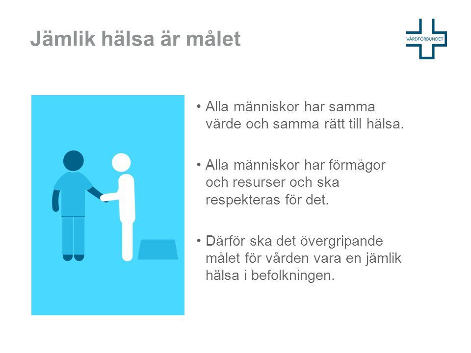 Hälsan är ojämnt fördelad Folkhälsan i Sverige har förbättrats, men hälsan är inte jämt fördelad: Längre utbildning = bättre hälsa.