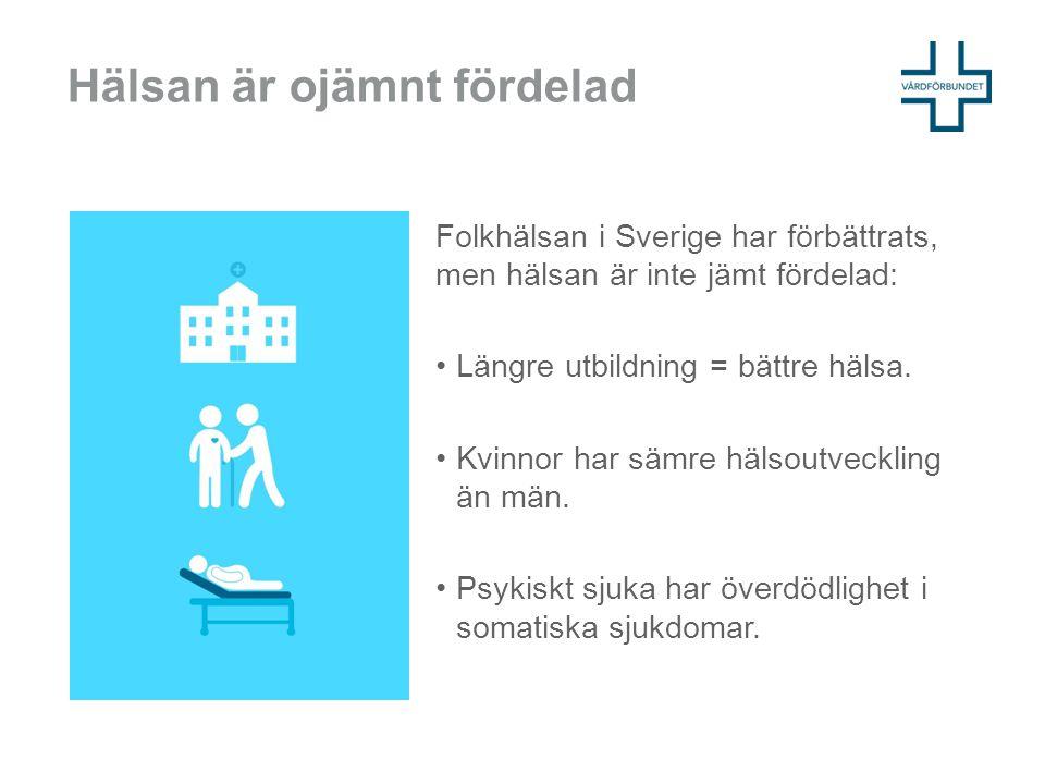 Hälsan är ojämnt fördelad Folkhälsan i Sverige har förbättrats, men hälsan är inte jämt fördelad: Längre utbildning = bättre hälsa. Kvinnor har sämre