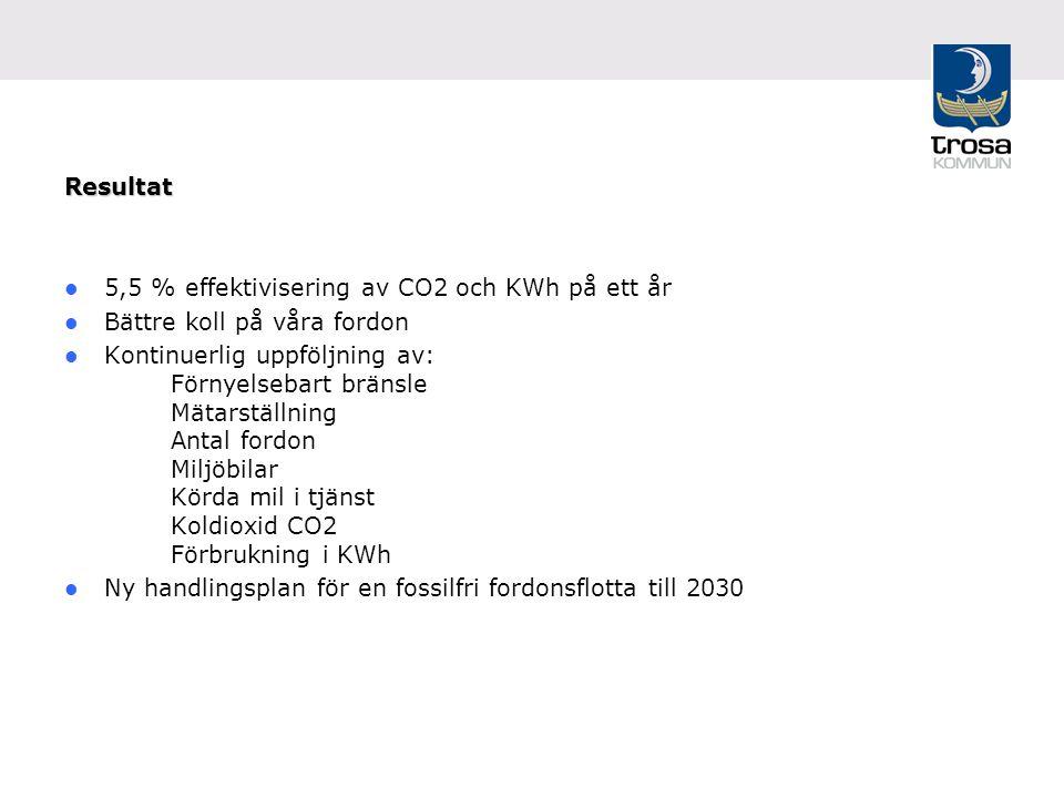 Resultat 5,5 % effektivisering av CO2 och KWh på ett år Bättre koll på våra fordon Kontinuerlig uppföljning av: Förnyelsebart bränsle Mätarställning Antal fordon Miljöbilar Körda mil i tjänst Koldioxid CO2 Förbrukning i KWh Ny handlingsplan för en fossilfri fordonsflotta till 2030