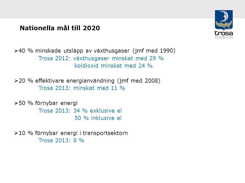 Nationella mål till 2020  40 % minskade utsläpp av växthusgaser (jmf med 1990) Trosa 2012: växthusgaser minskat med 29 % koldioxid minskat med 24 %  20 % effektivare energianvändning (jmf med 2008) Trosa 2013: minskat med 11 %  50 % förnybar energi Trosa 2013: 34 % exklusive el 50 % inklusive el  10 % förnybar energi i transportsektorn Trosa 2013: 8 %