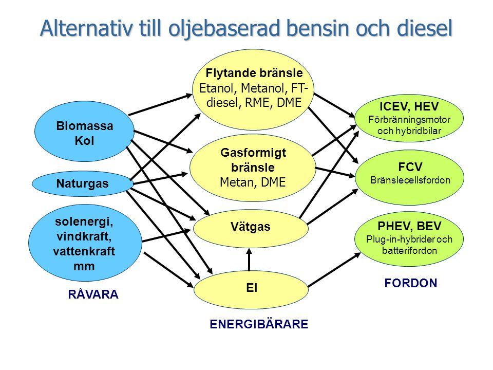 Alternativ till oljebaserad bensin och diesel Flytande bränsle Etanol, Metanol, FT- diesel, RME, DME RÅVARA solenergi, vindkraft, vattenkraft mm Bioma