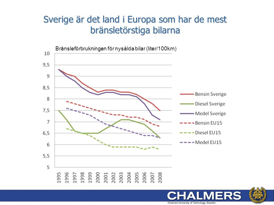 Sverige är det land i Europa som har de mest bränsletörstiga bilarna Bränsleförbrukningen för nysålda bilar (liter/100km)