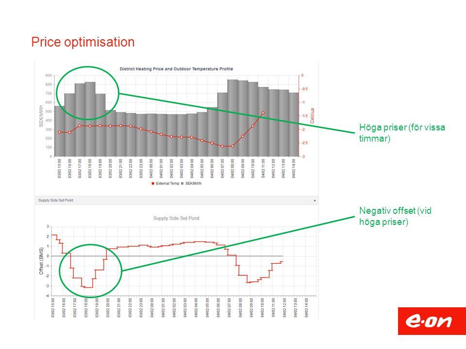 Price optimisation Höga priser (för vissa timmar) Negativ offset (vid höga priser)