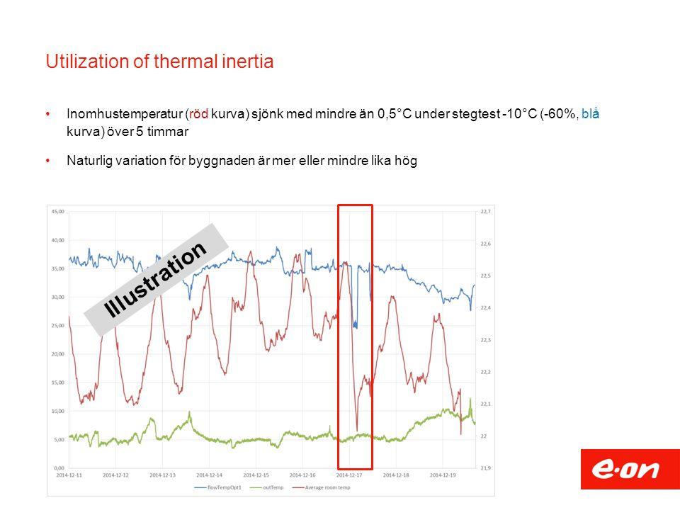 Utilization of thermal inertia Inomhustemperatur (röd kurva) sjönk med mindre än 0,5°C under stegtest -10°C (-60%, blå kurva) över 5 timmar Naturlig v