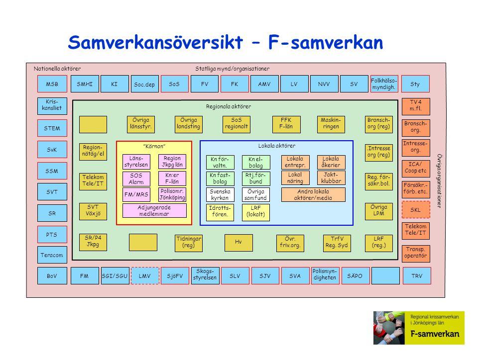 Samverkansöversikt – F-samverkan SSM MSB STEM PTS SvK Kris- kansliet BoV SR SVT Teracom Statliga mynd/organisationerNationella aktörer Telekom Tele/IT