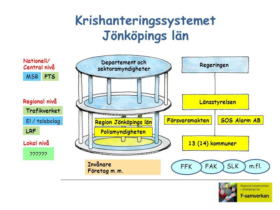 m.fl. SLK Nationell/ Central nivå Regional nivå Lokal nivå Regeringen 13 (14) kommuner Länsstyrelsen Departement och sektorsmyndigheter Region Jönköpi