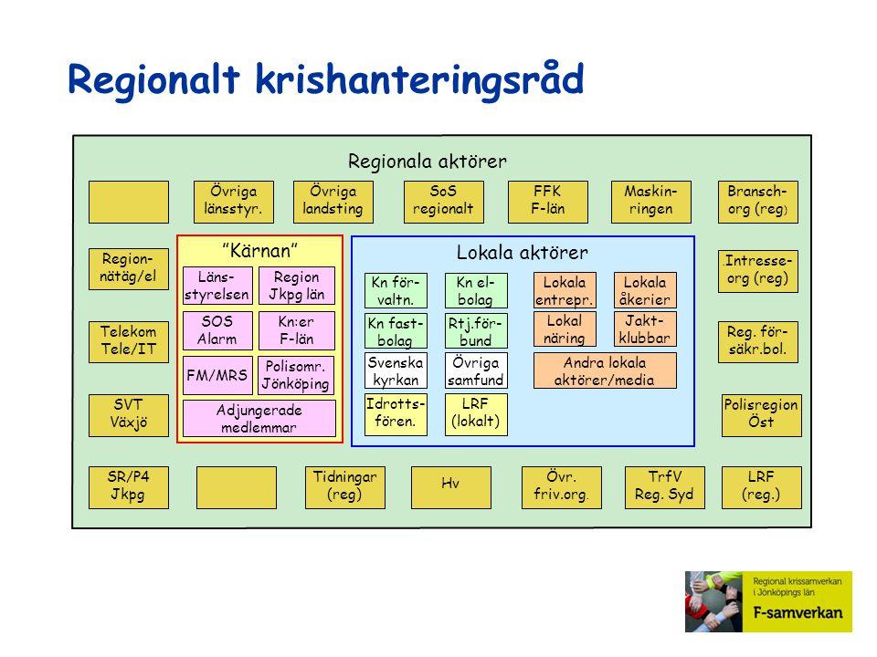 Regionalt krishanteringsråd Maskin- ringen FFK F-län Övriga landsting Övriga länsstyr. SoS regionalt Region- nätäg/el Telekom Tele/IT SR/P4 Jkpg SVT V