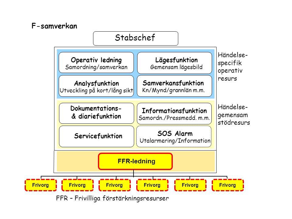 F-samverkan Lägesfunktion Gemensam lägesbild Samverkansfunktion Kn/Mynd/grannlän m.m. Operativ ledning Samordning/samverkan Analysfunktion Utveckling