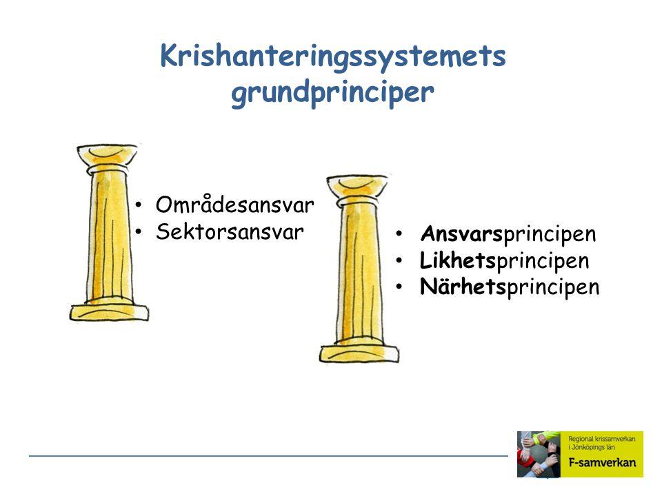 Krishanteringssystemets grundprinciper Områdesansvar Sektorsansvar Ansvarsprincipen Likhetsprincipen Närhetsprincipen