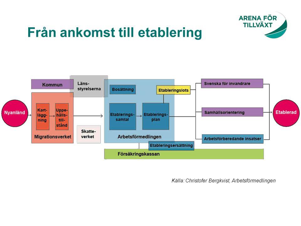 Från ankomst till etablering Källa: Christofer Bergkvist, Arbetsförmedlingen