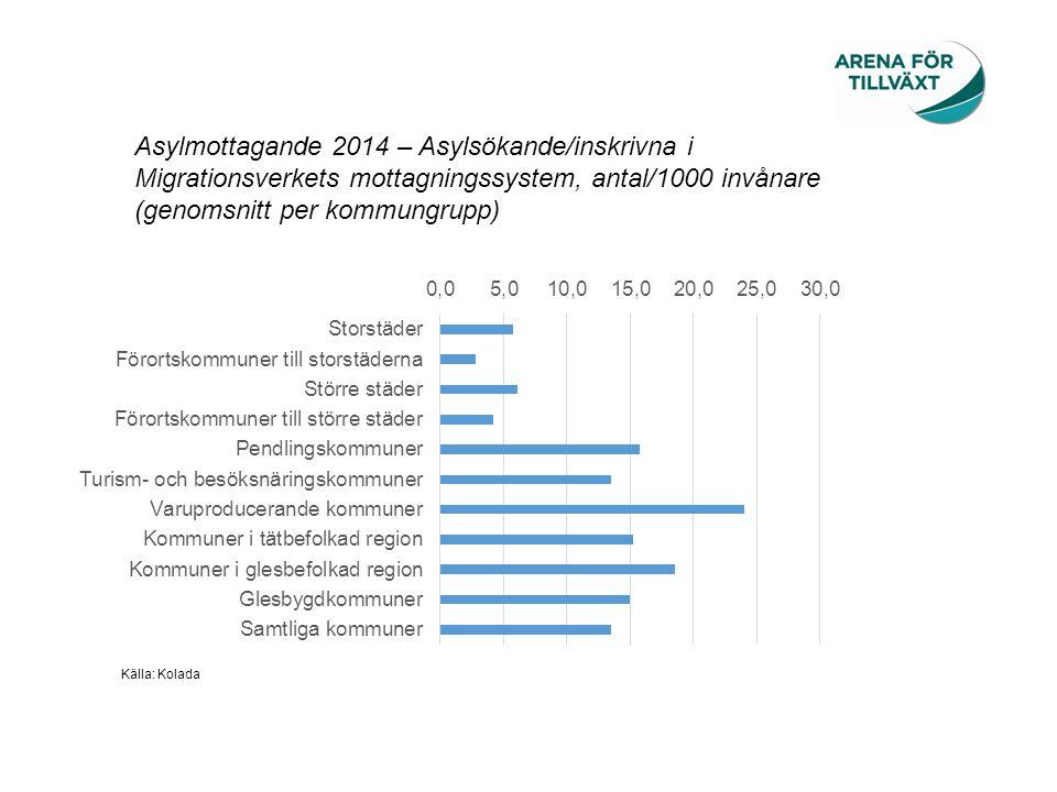 Migrationsnetto 2014 i relation till total folkmängd, i procent Inrikes flyttnetto 2014 i relation till total folkmängd, i procent Några kommuner har ett migrationsnetto som sticker ut.