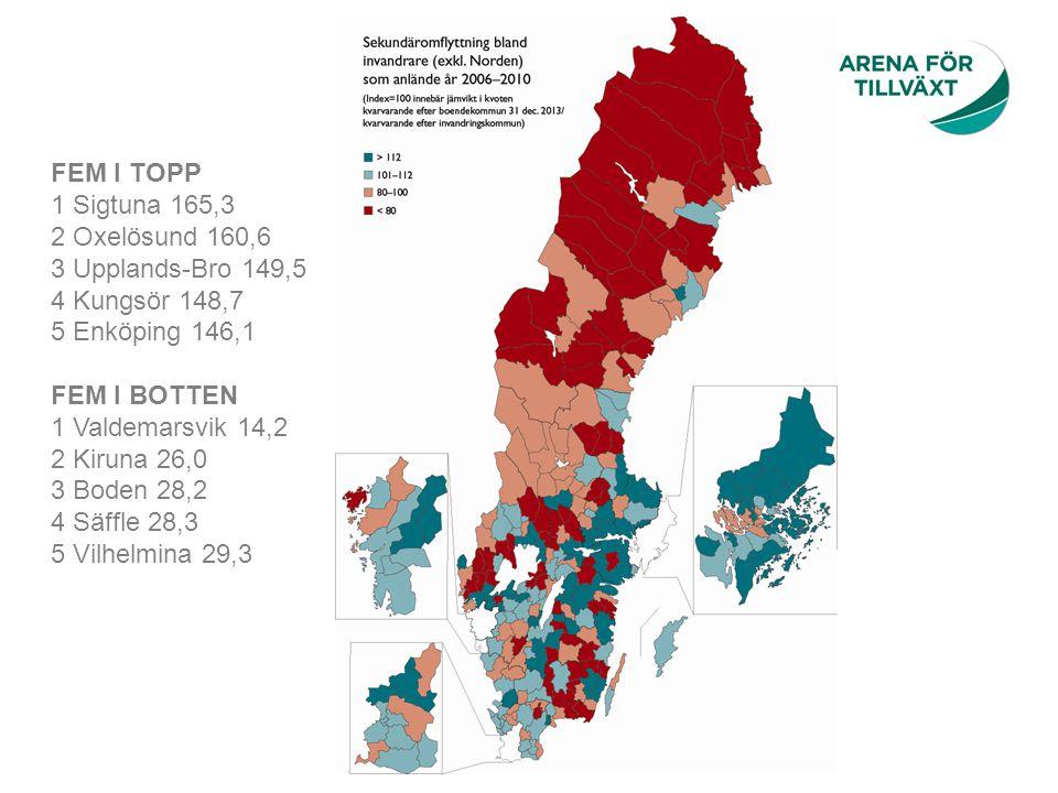 FEM I TOPP 1 Sigtuna 165,3 2 Oxelösund 160,6 3 Upplands-Bro 149,5 4 Kungsör 148,7 5 Enköping 146,1 FEM I BOTTEN 1 Valdemarsvik 14,2 2 Kiruna 26,0 3 Bo
