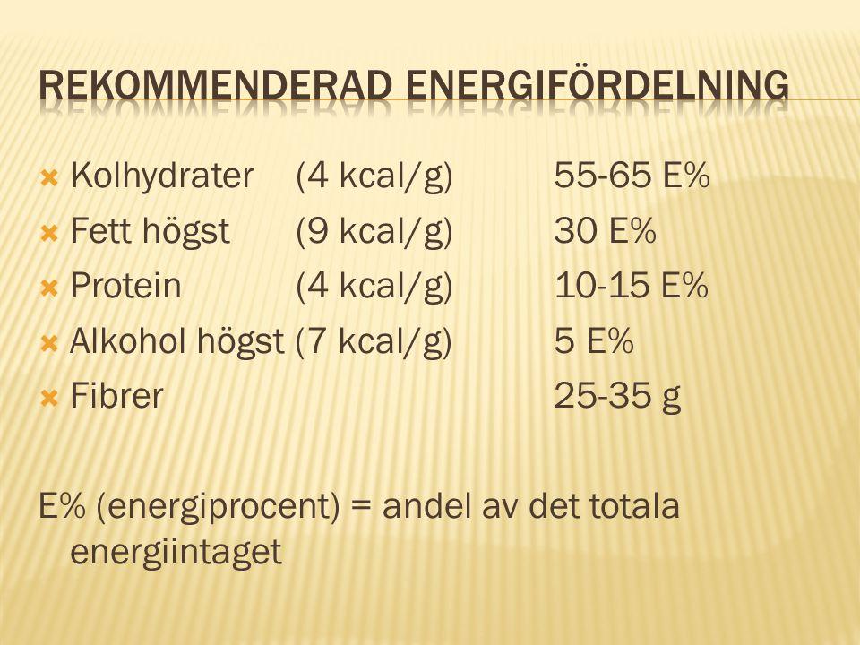  Kolhydrater (4 kcal/g) 55-65 E%  Fett högst (9 kcal/g)30 E%  Protein (4 kcal/g)10-15 E%  Alkohol högst (7 kcal/g)5 E%  Fibrer25-35 g E% (energip
