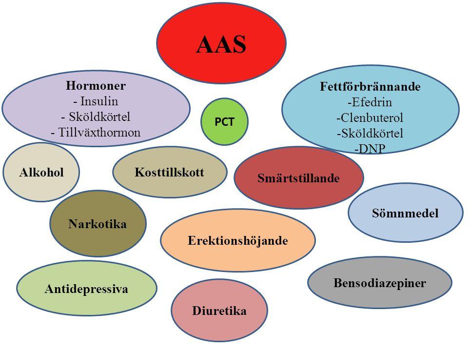 AAS Narkotika Antidepressiva Alkohol PCT Kosttillskott Smärtstillande Bensodiazepiner Diuretika Erektionshöjande Sömnmedel Hormoner - Insulin - Sköldk