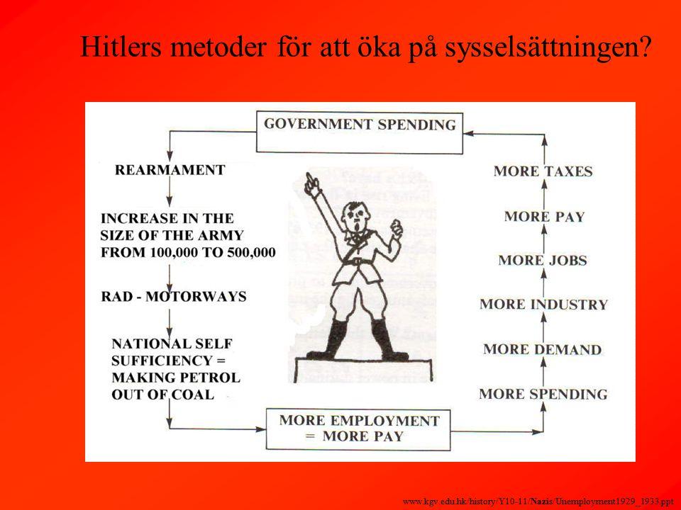 Hitlers metoder för att öka på sysselsättningen.