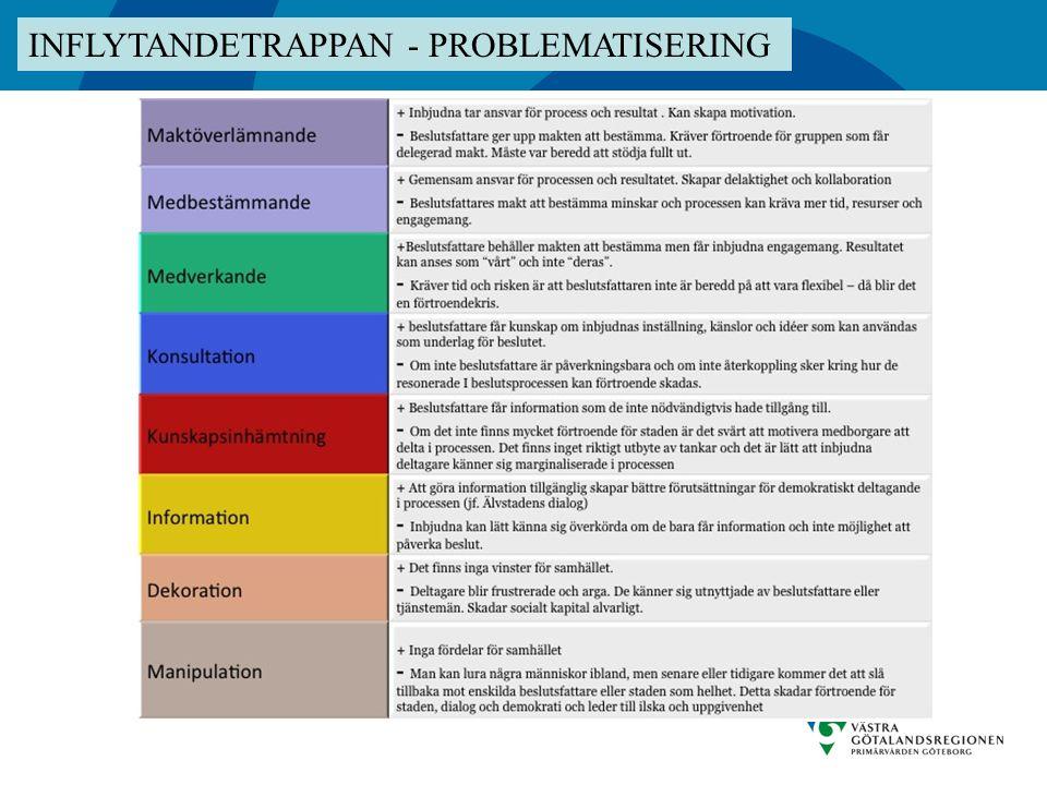 Generell titel INFLYTANDETRAPPAN - PROBLEMATISERING